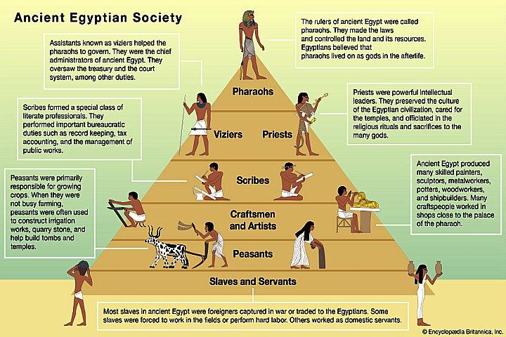 Ancient Egyptian Social Structure